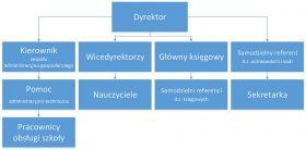 schemat organizacyjny 2015